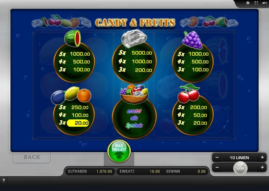 Candy & Fruits Paytable