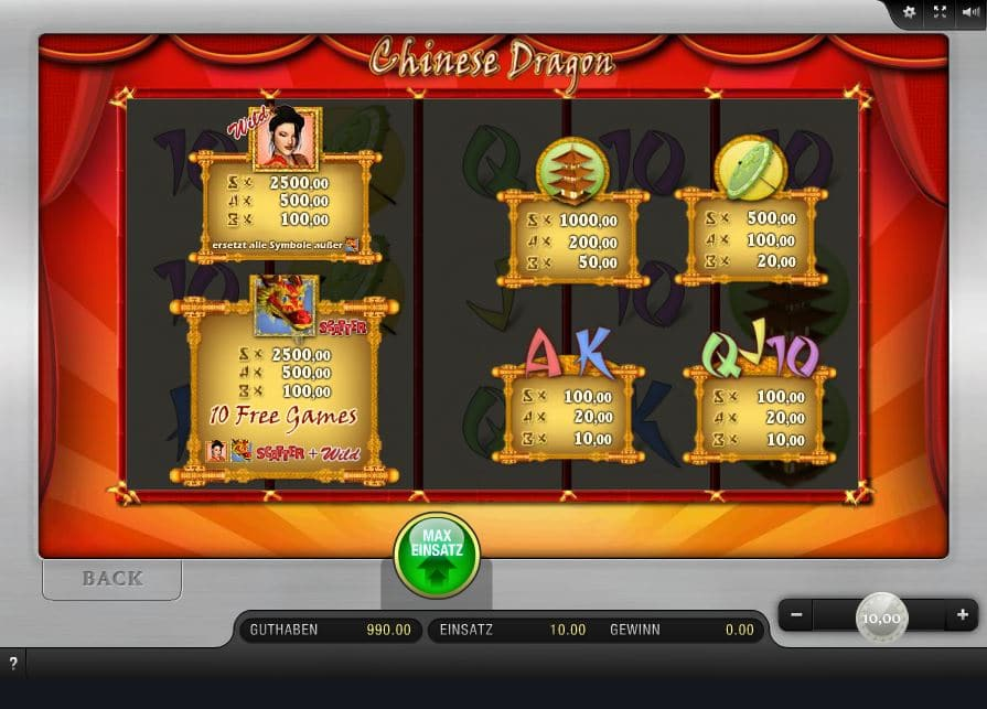 Chinese Dragon Paytable