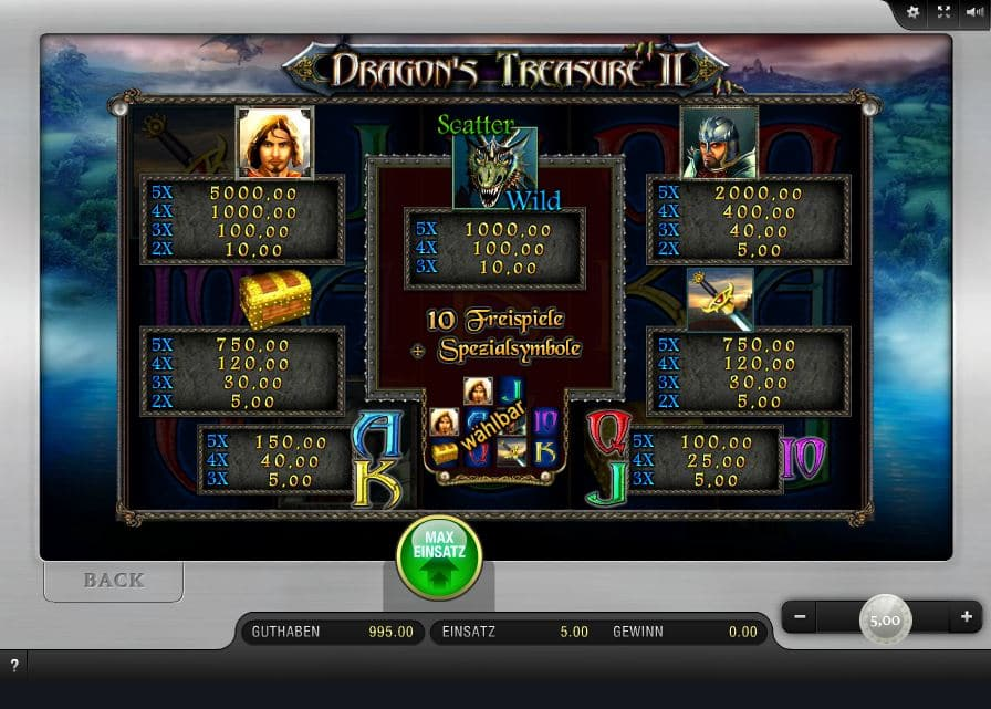 Dragon's Treasure II Paytable
