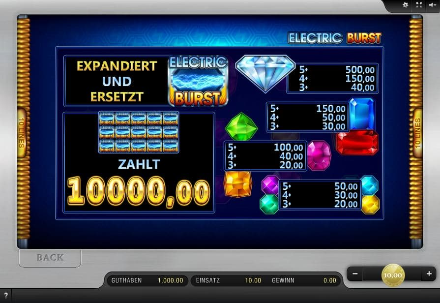 Electric Burst Paytable