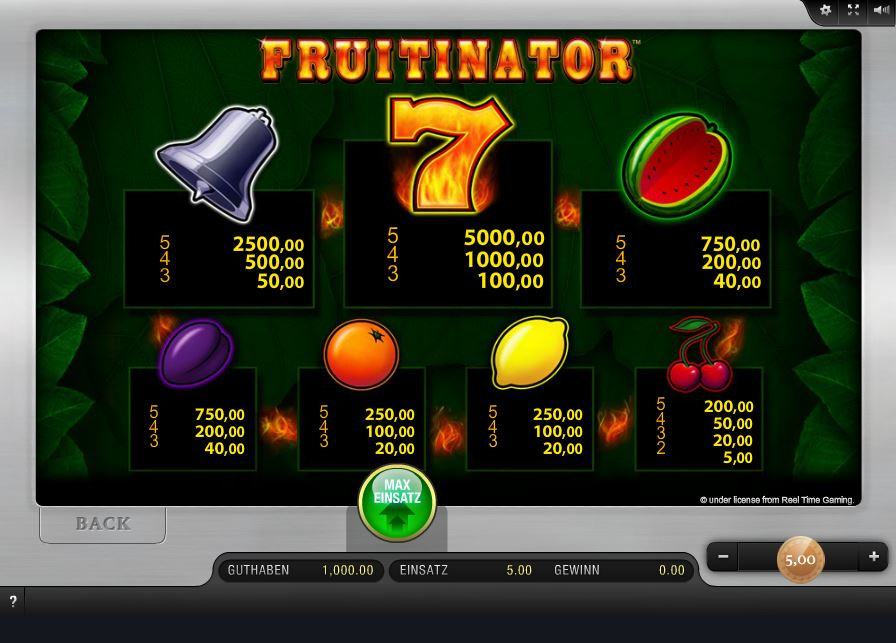 Fruitinator Paytable