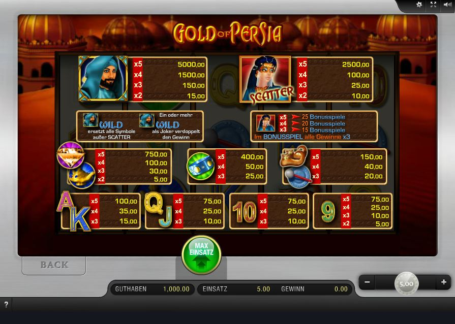 Gold of Persia Paytable