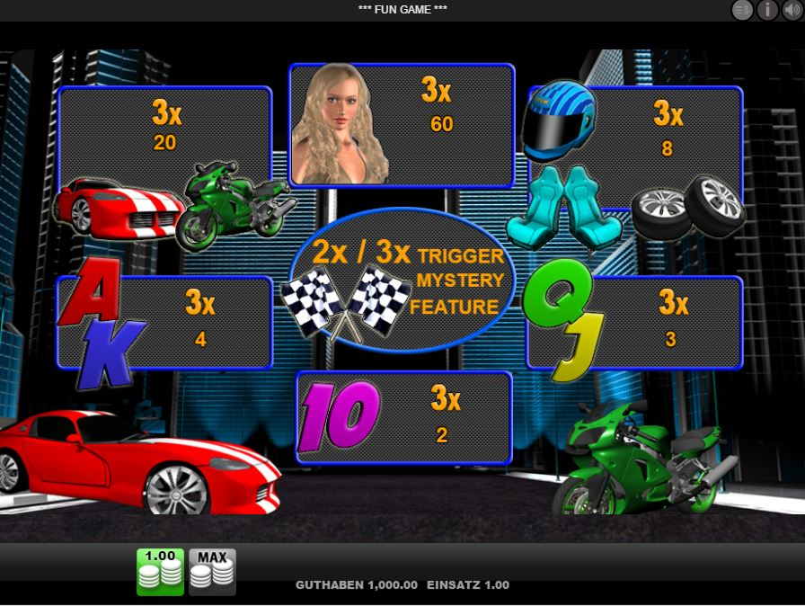 Race to Win Paytable
