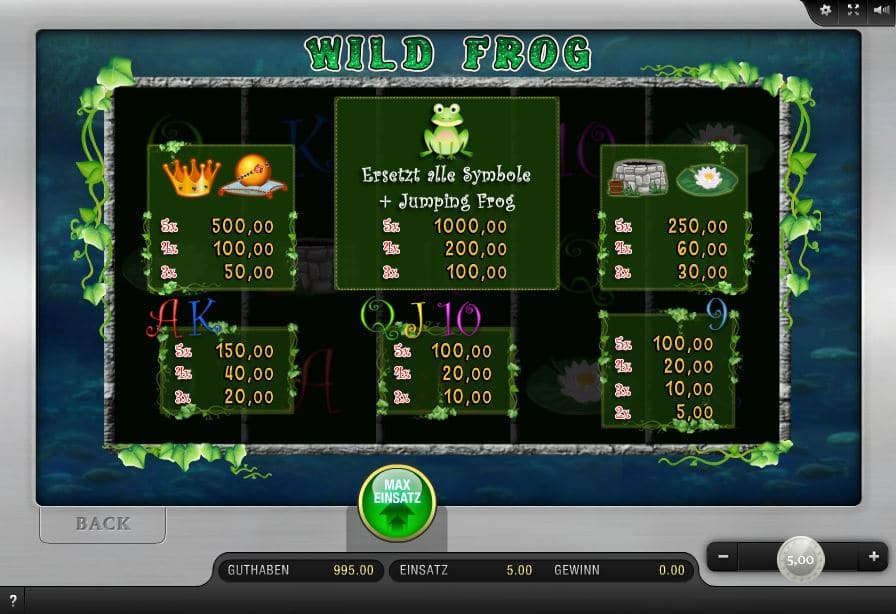 Wild Frog Paytable