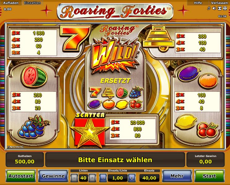 Roaring Forties Paytable
